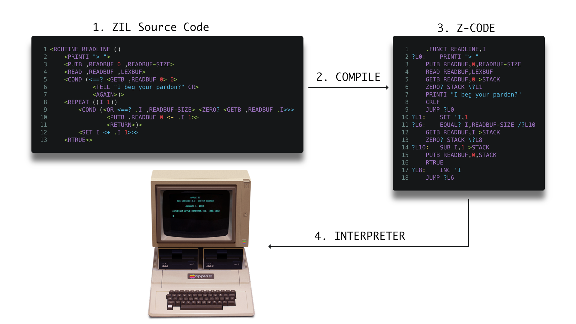 A diagram of a typical z-machine workflow where ZIL code is compiled into z-code which is then run on a machine.
