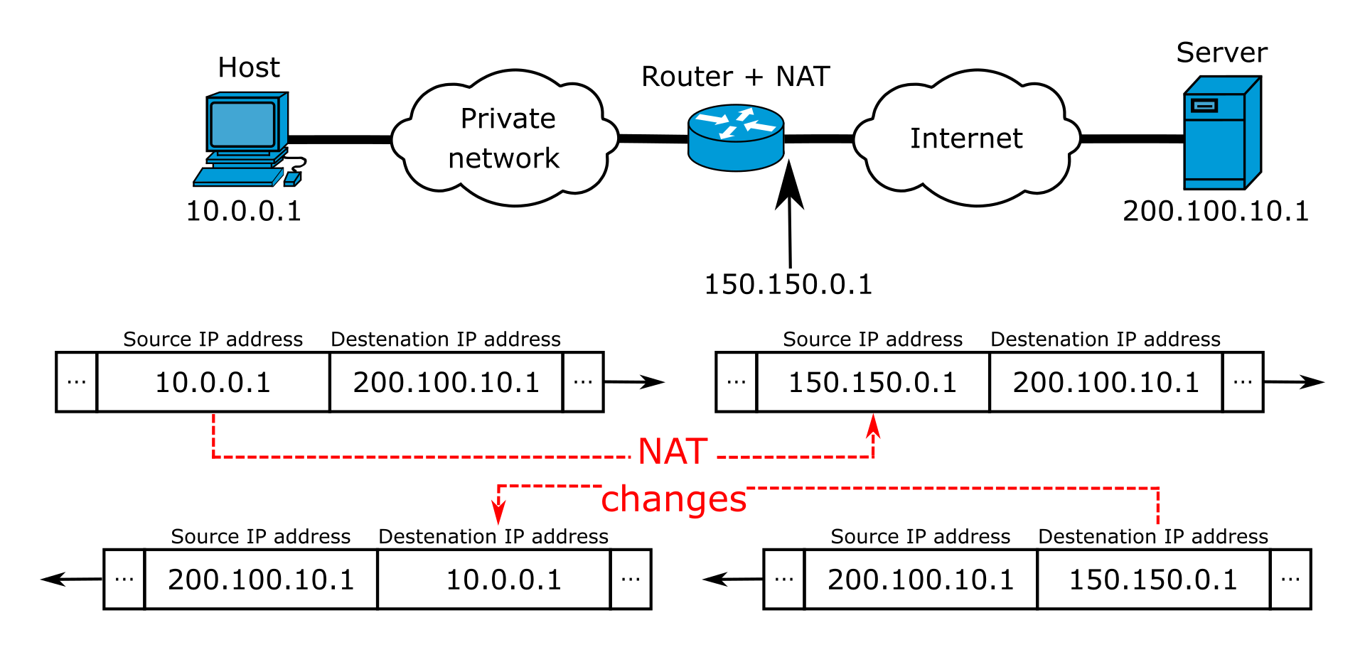 Network address translation between a private network and the Internet