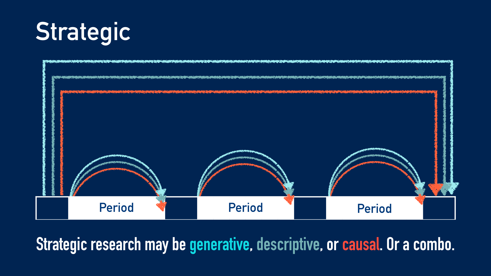 Diagram: Strategic research may be generative, descriptive, or causal. Or a combo.