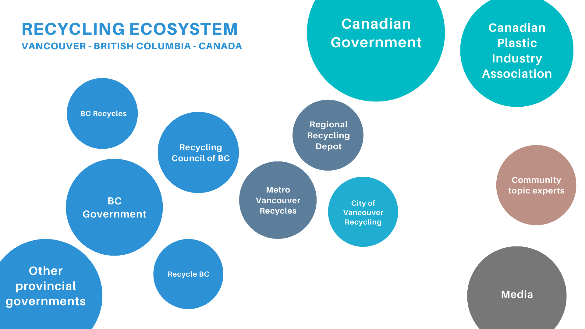 Second iteration of the recycling ecosystem map composed of different actors represented by circles.