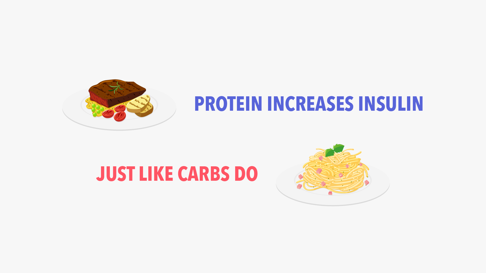 Protein increases insulin just like carbs do