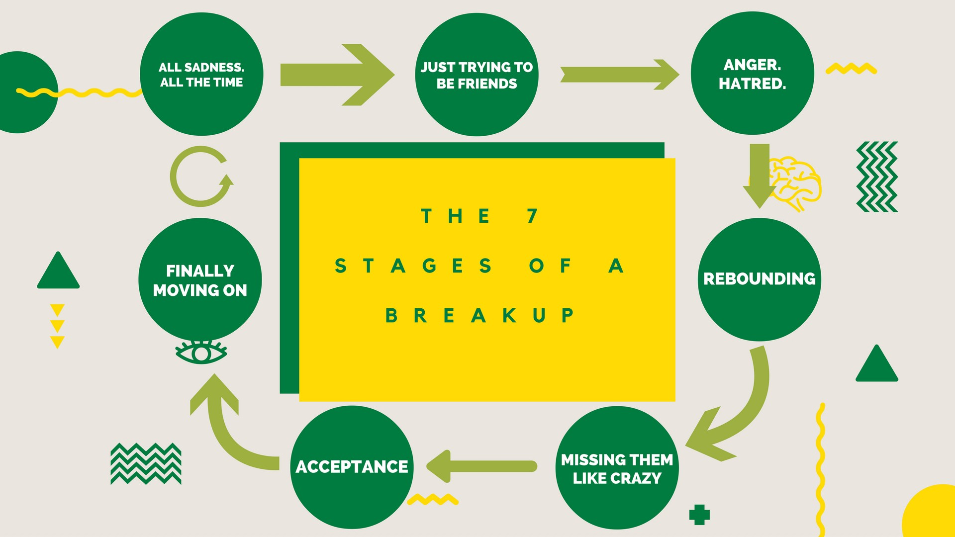 Making breakups and relationships easier 3 simple steps