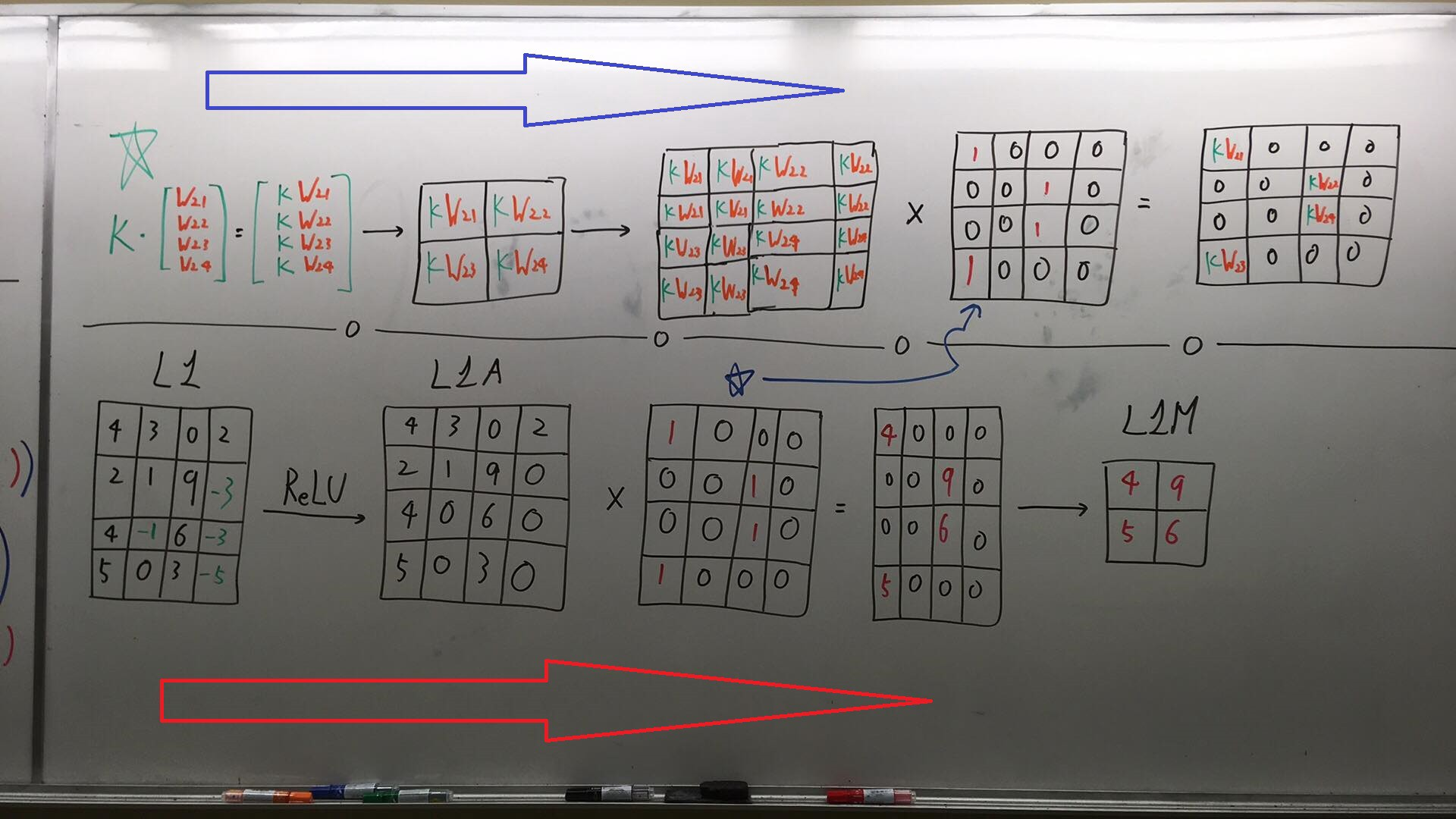 Only Numpy: Understanding Back Propagation for Max Pooling