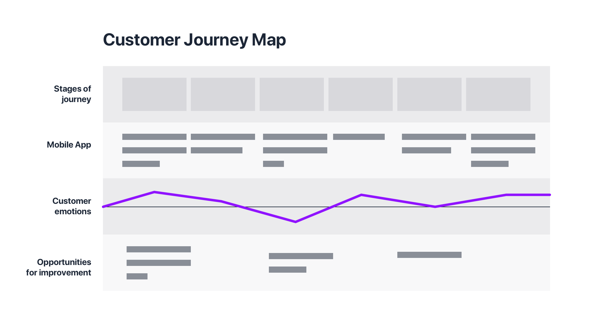 User Journey Maps or User Flows, what to do first? - Design