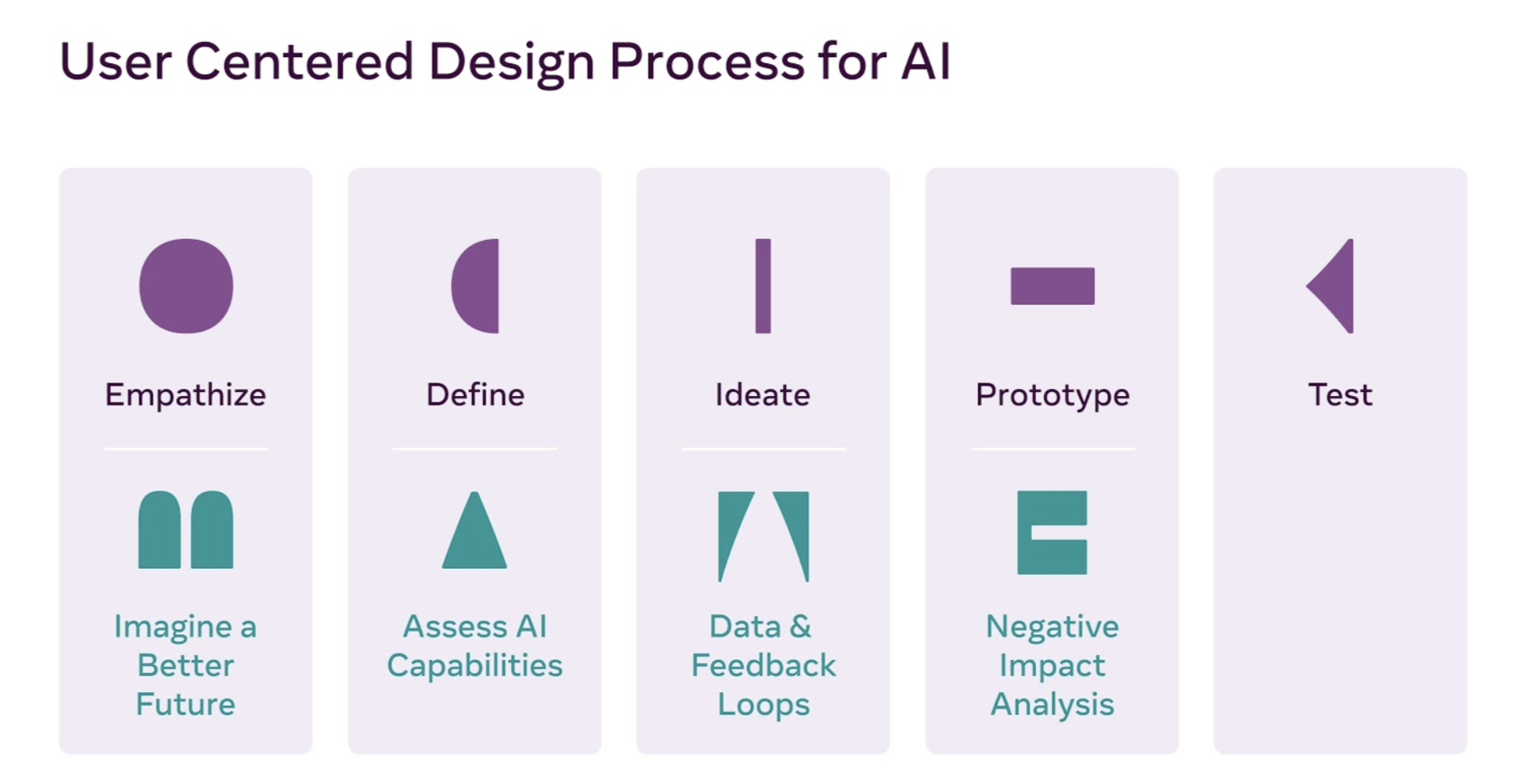 User centered design process for AI: Empathize, and also imagine a better future; define and assess AI Capabilities; ideate and create data & feedback loops; prototype and also conduct a negative impact analysis.