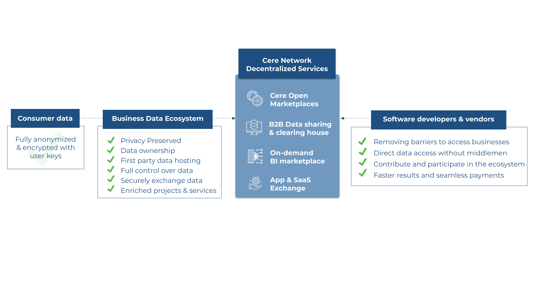 The Cere DDN (Decentralized Data Network)