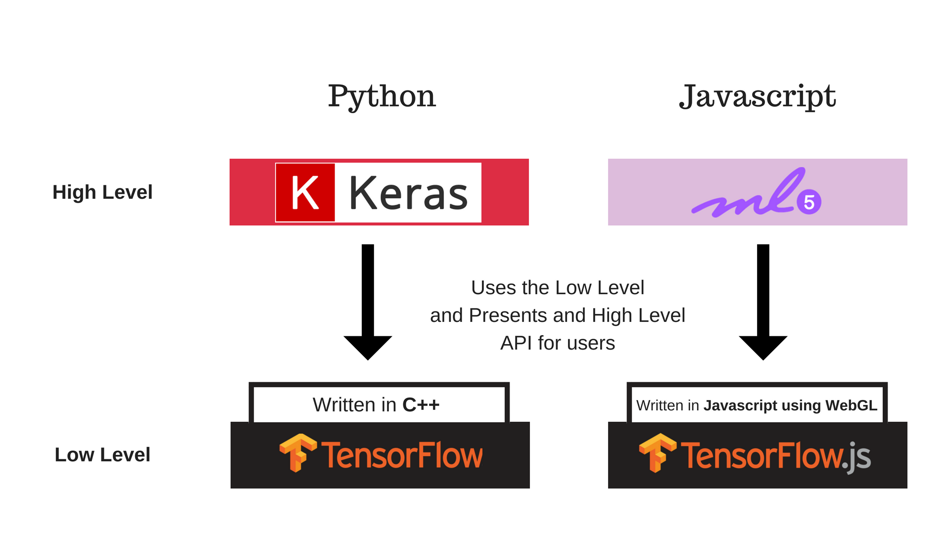 Introduction to ML⁵ js - Towards Data Science