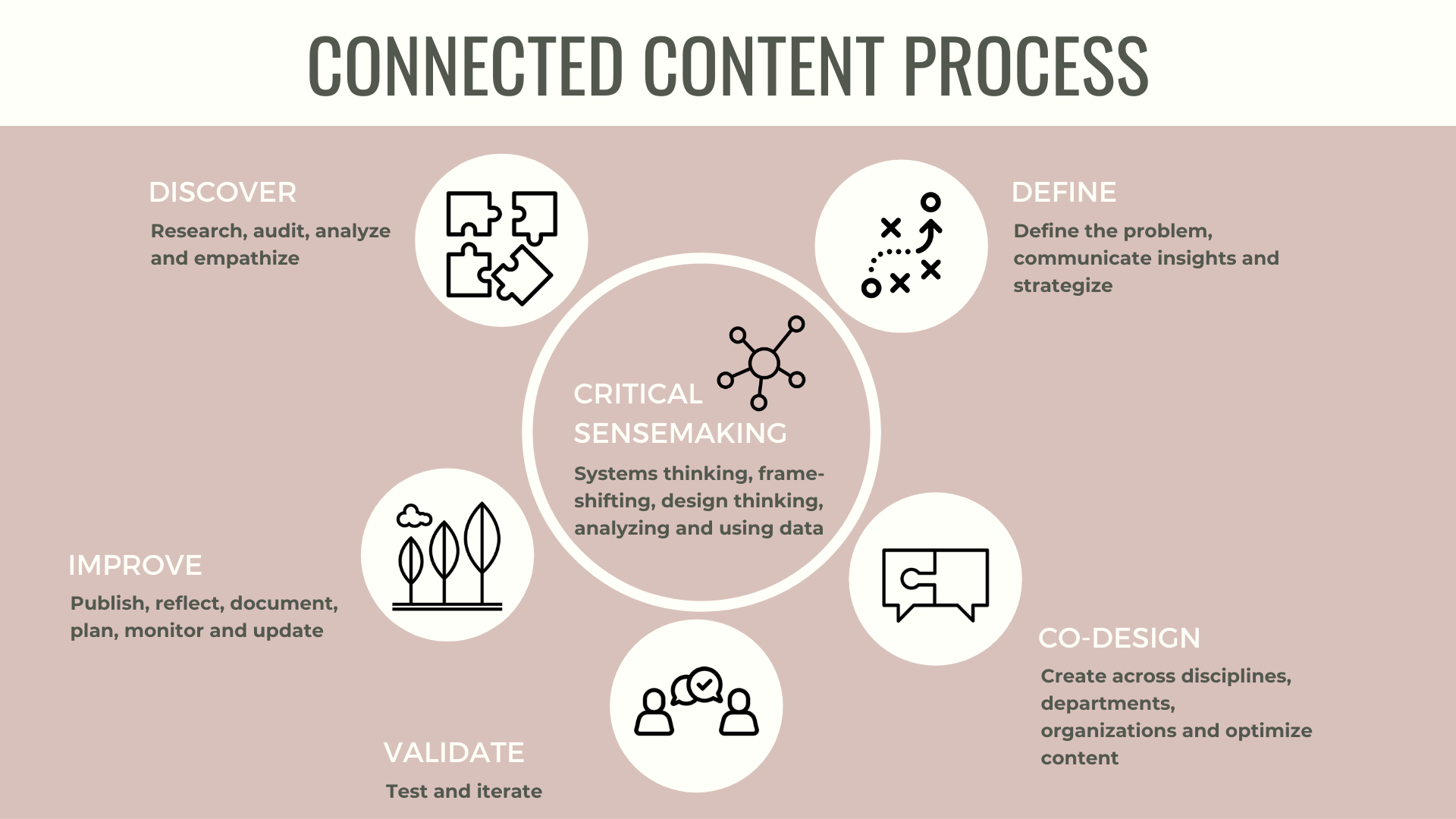 A graphic representing the connected content process.