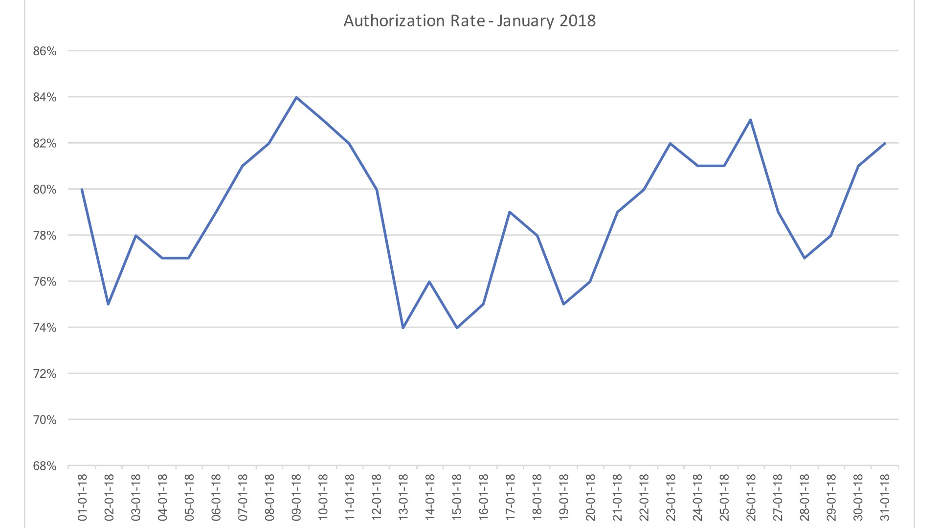 Why your Authorization Rate is the One Metric To Measure in
