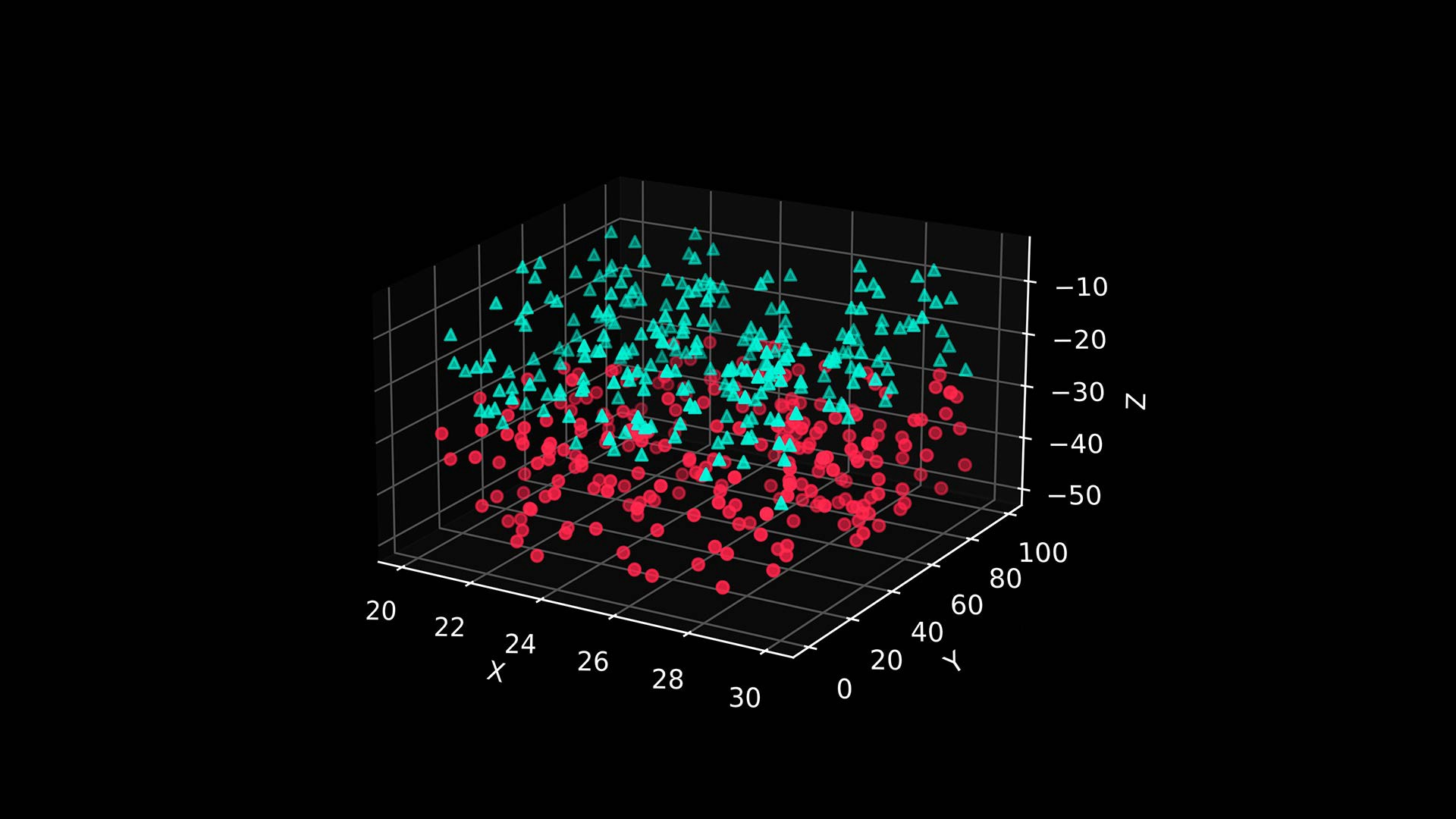 Image by the author, generated with Python to illustrate a random number generation in the scatterplot.
