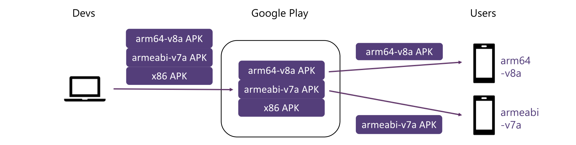 Diagram showing multi-APK distribution