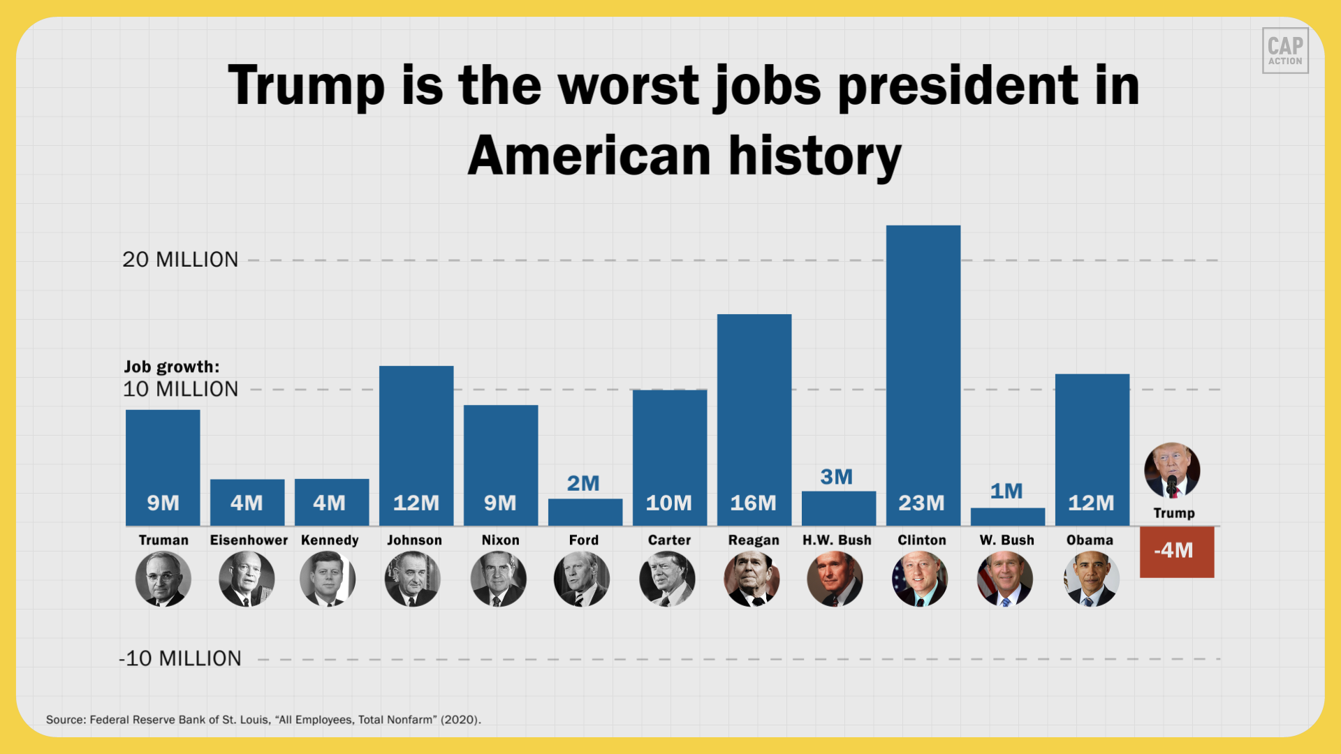 "Graphic that says ""Trump is the worst jobs president in American history."""