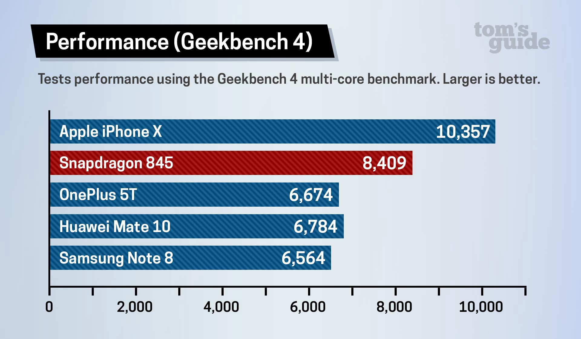 Snapdragon 845 Benchmarked - Technonewss - Medium