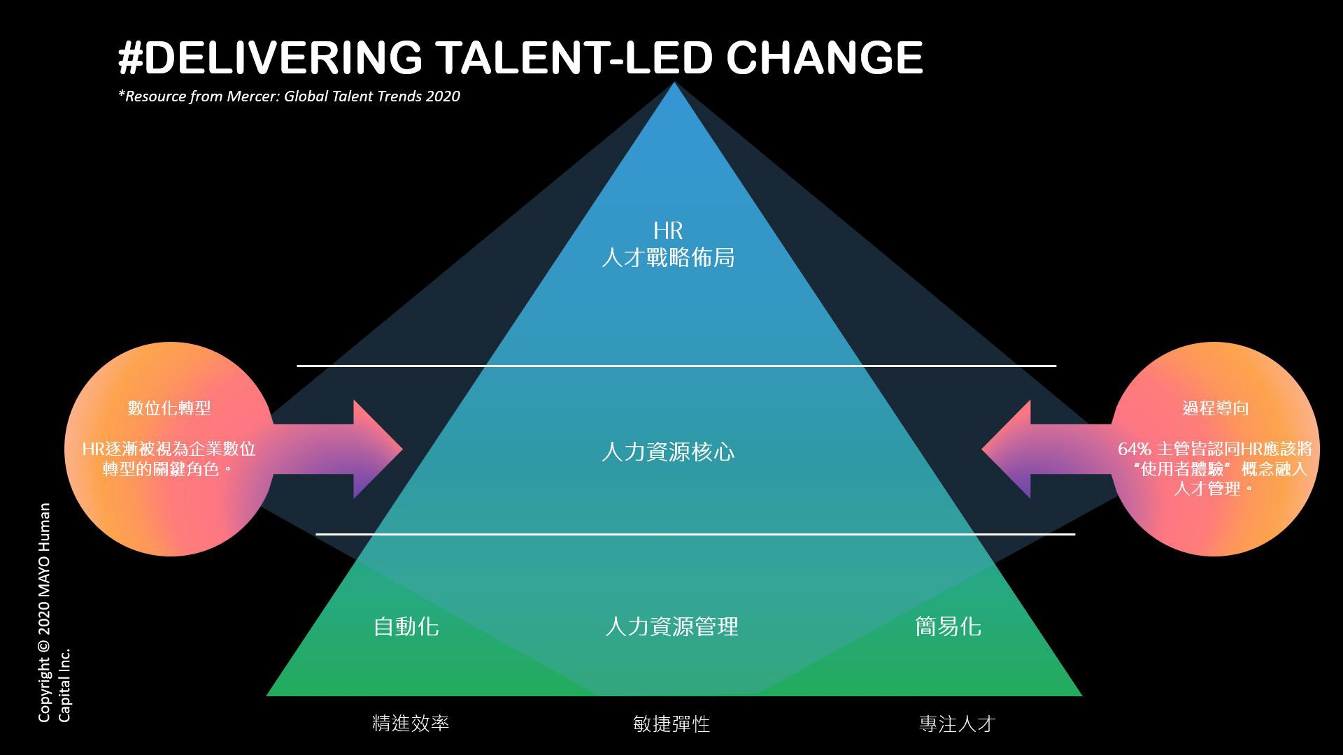 Mercer Global Talent Trends 2020 調研