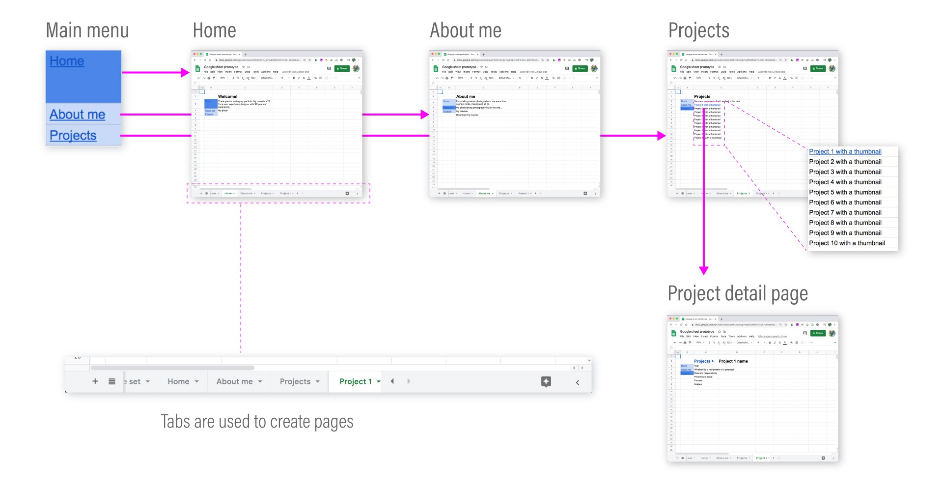 A diagram showing an overall structure of a portfolio site low-fidelity prototype with pages, main menu, and tabs.
