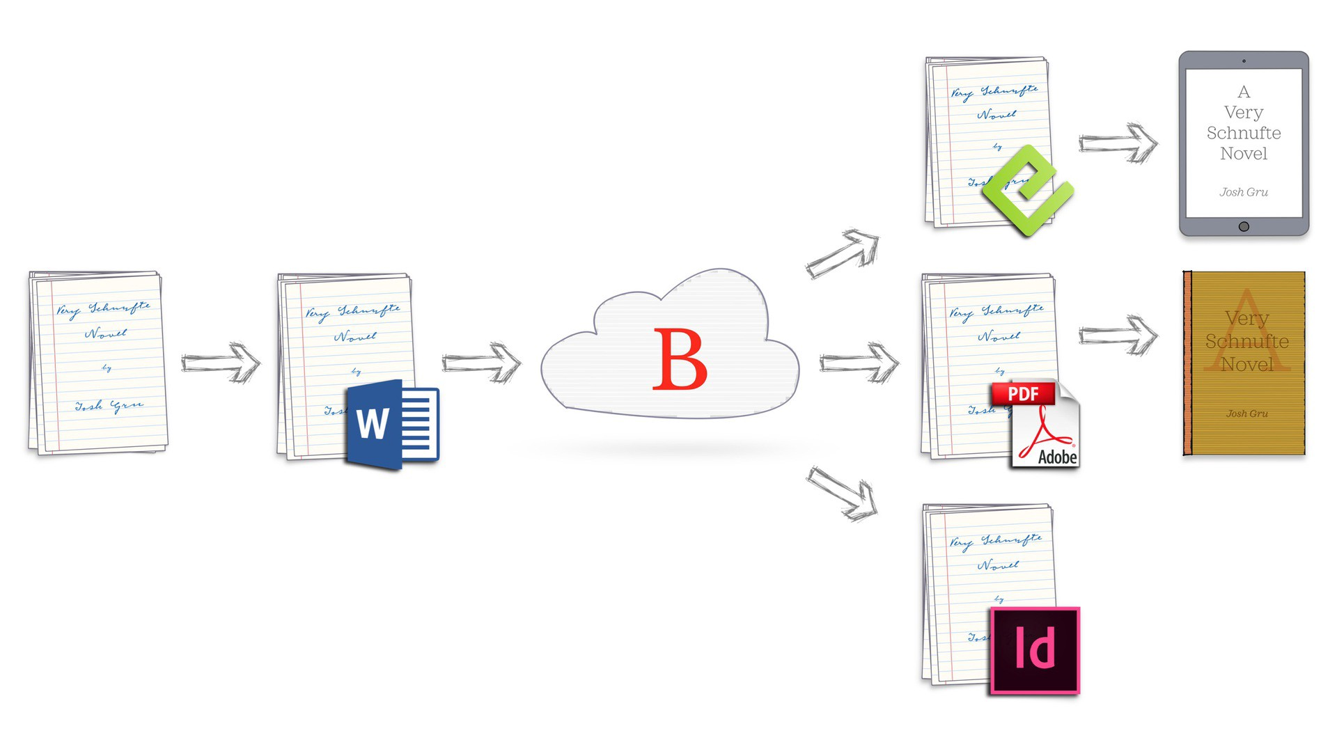 An illustration of how a manuscript flows through the Bookalope cloud service, which automatically cleans, fixes, converts.