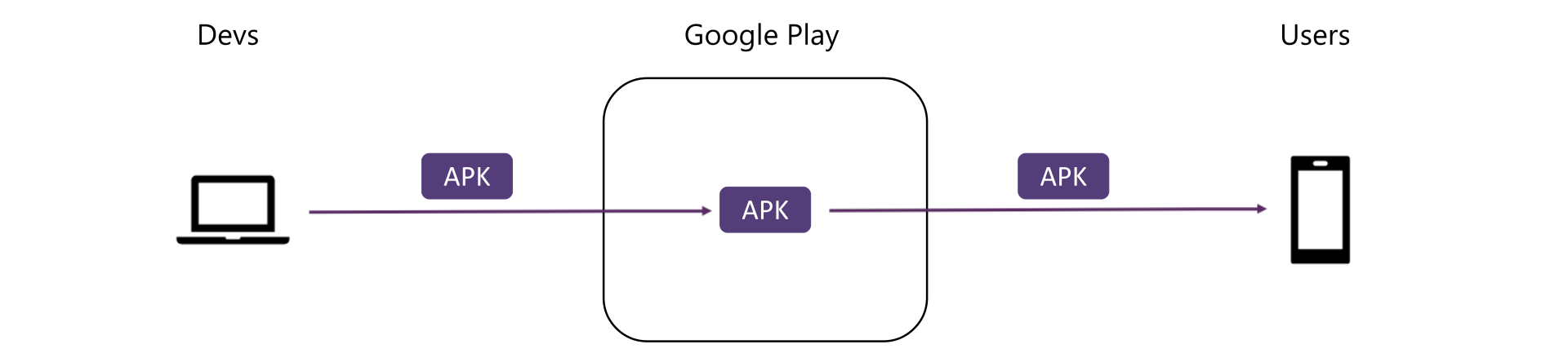 Diagram showing single APK distribution