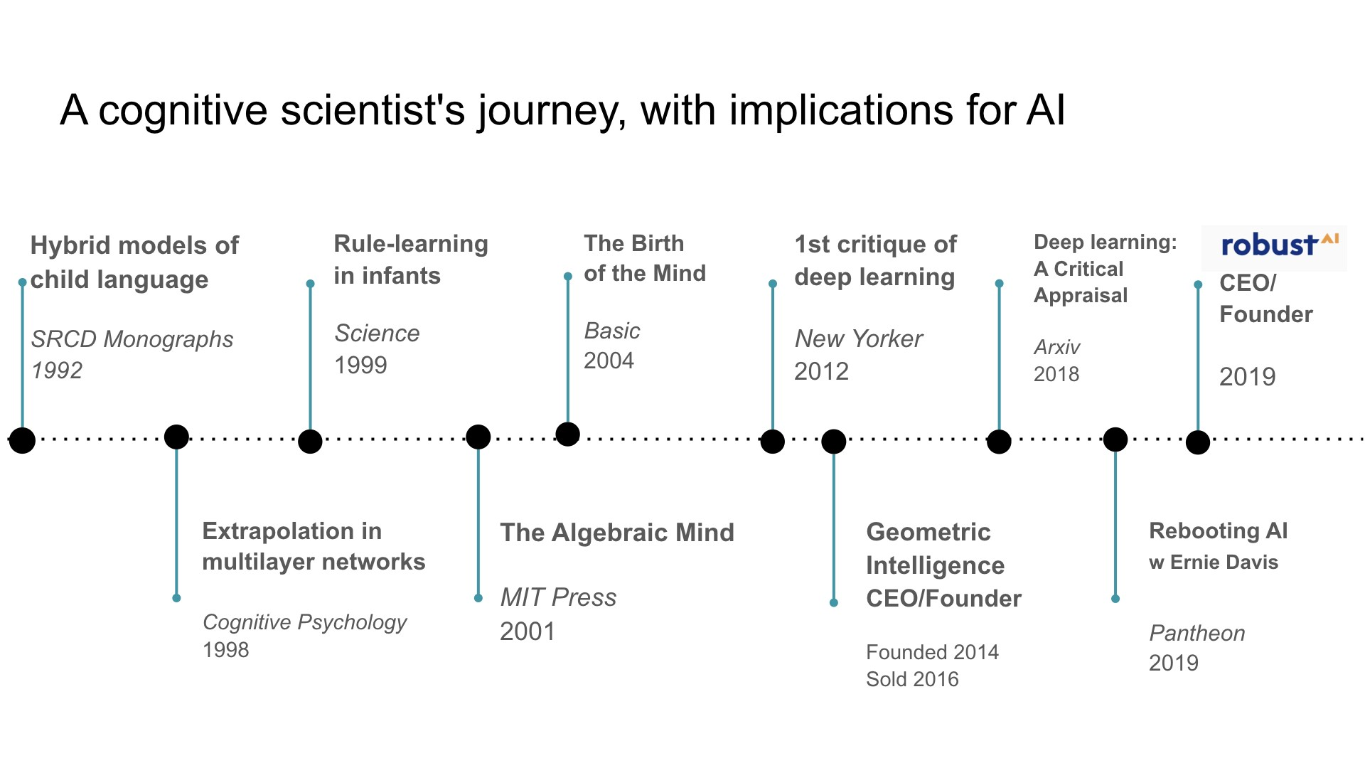 A cognitive scientist's journey, with implications for AI