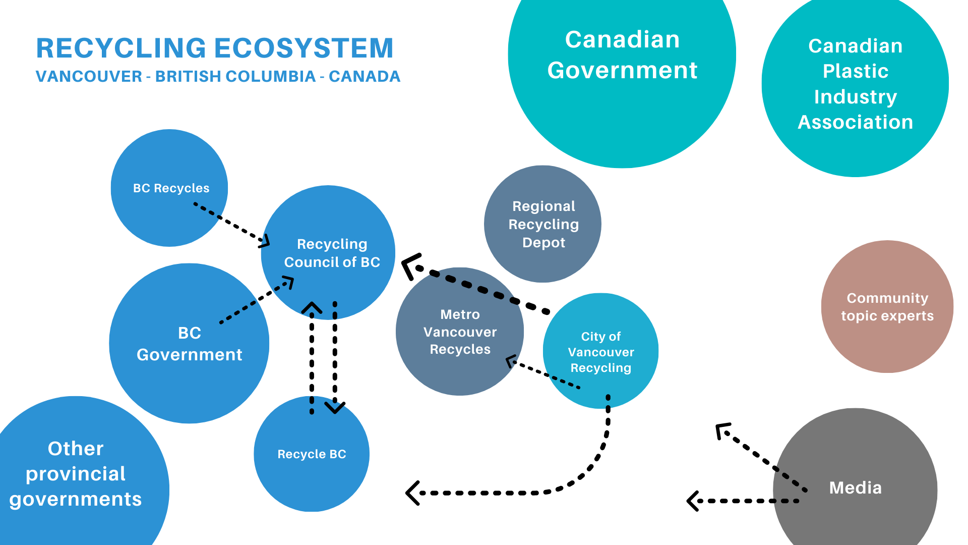Recycling ecosystem map composed of different actors represented by circles with information flow arrows included.
