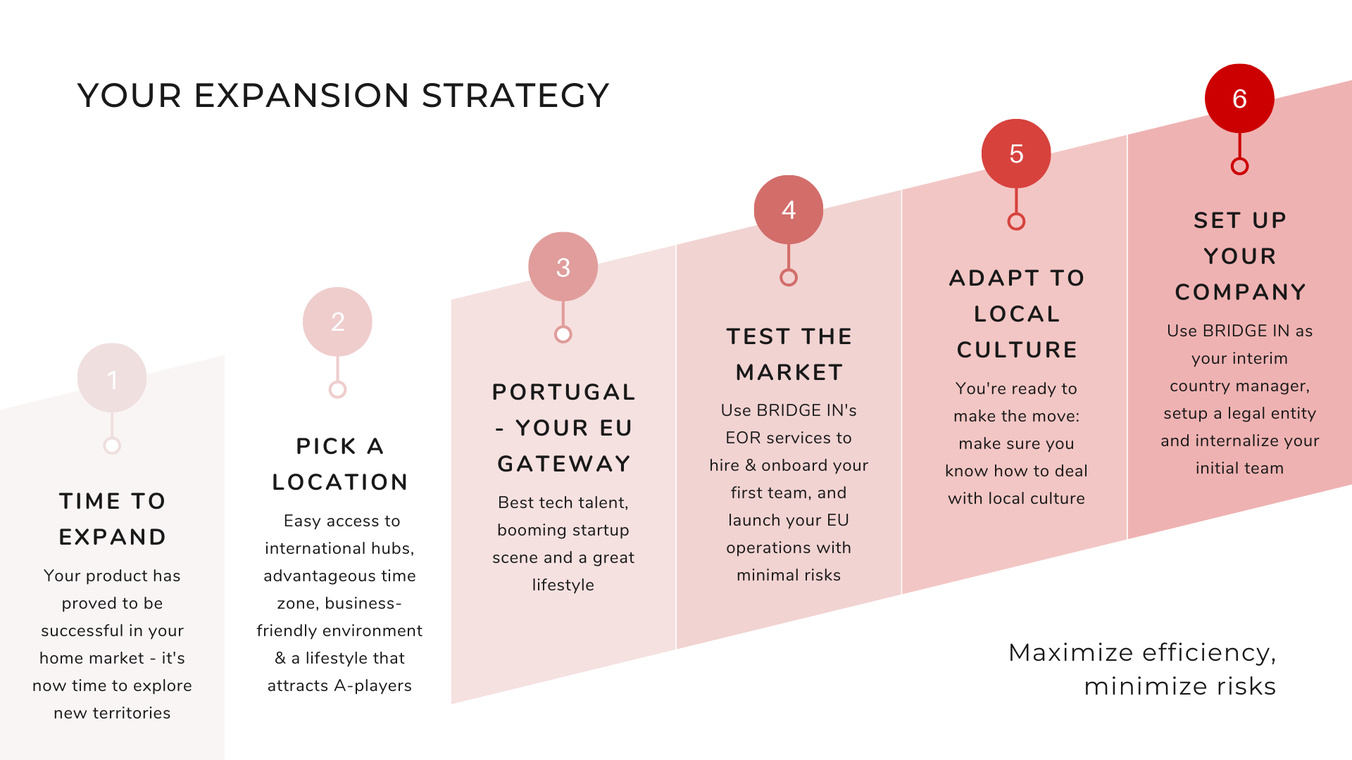 How to efficiently start a business in Portugal