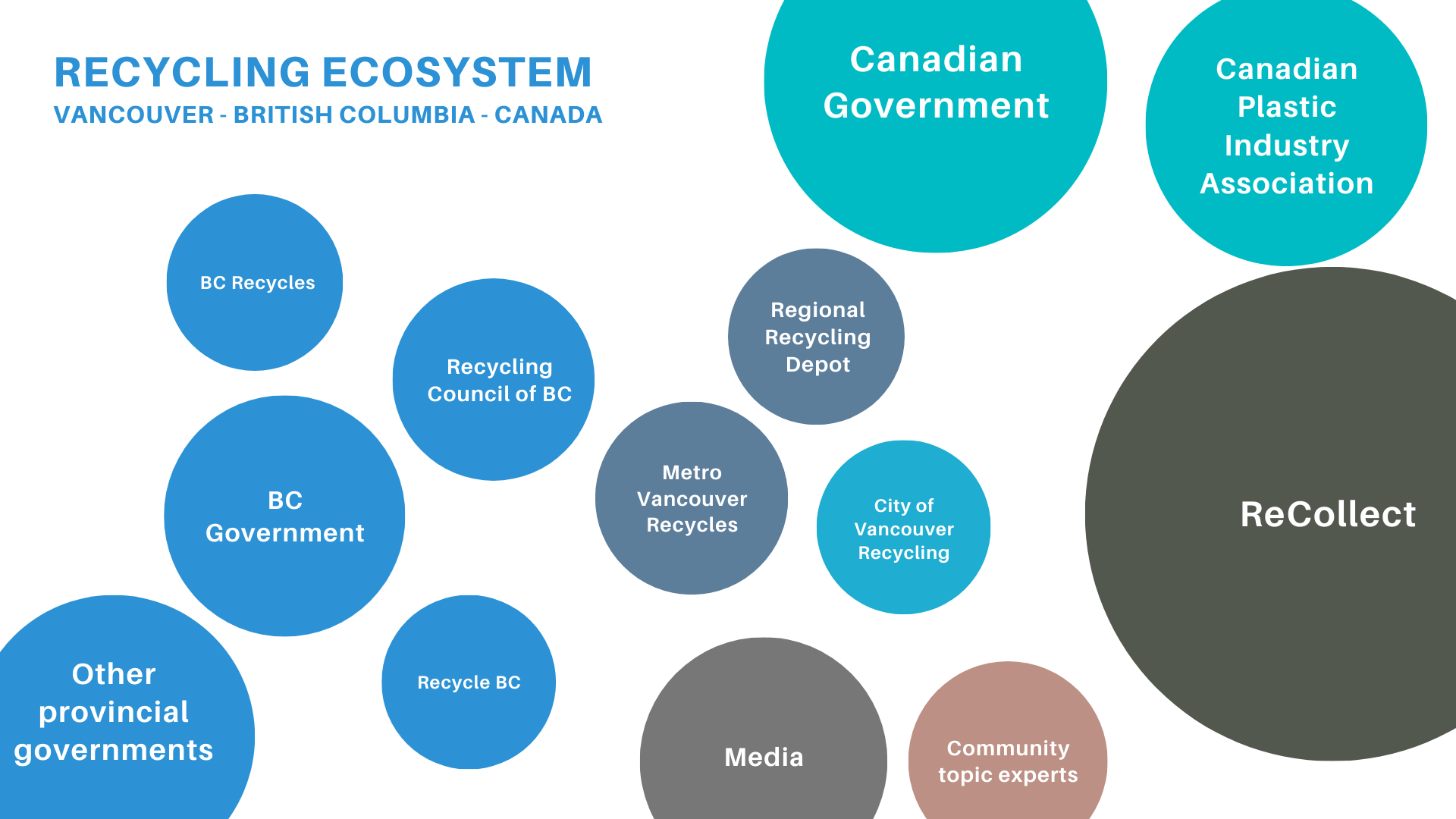 Recycling ecosystem map composed of different actors represented by circles, with an additional actor added.