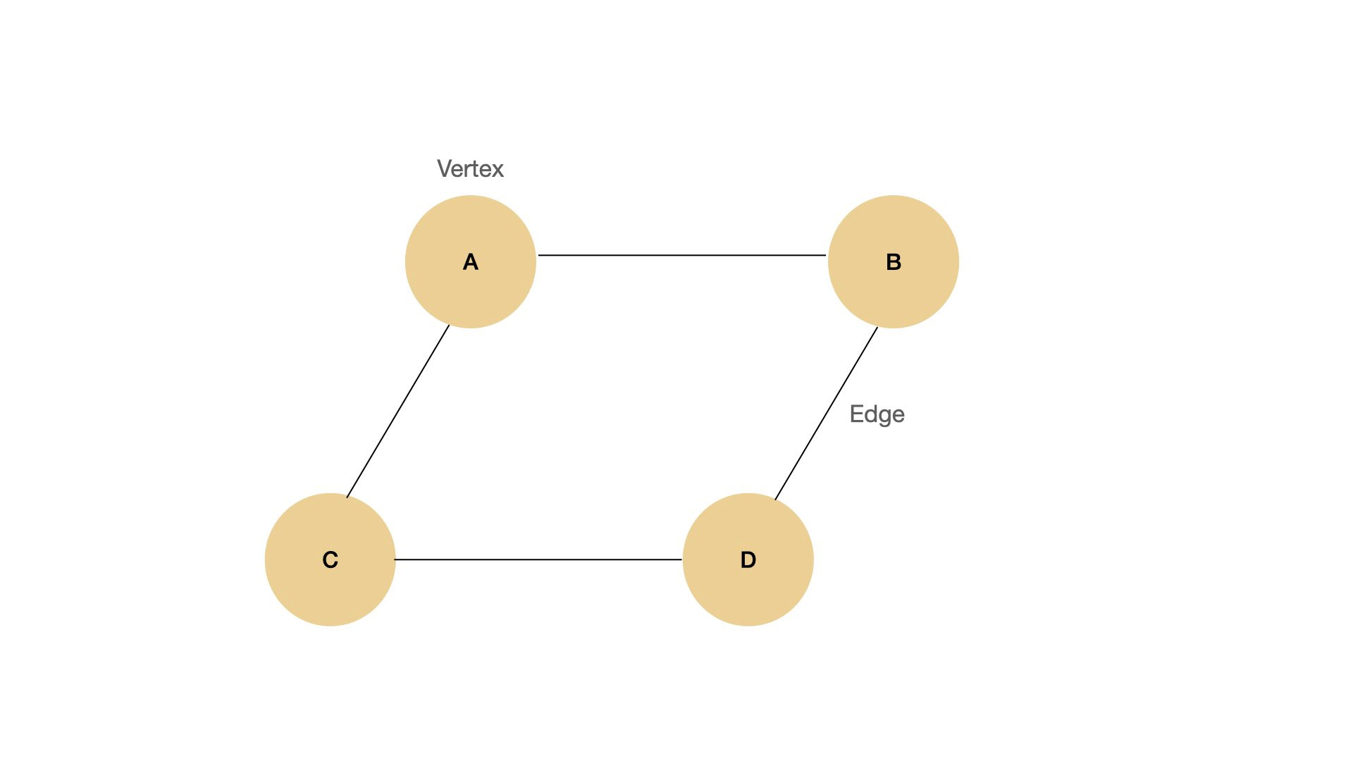 Graph with 4 vertices and 4 edges