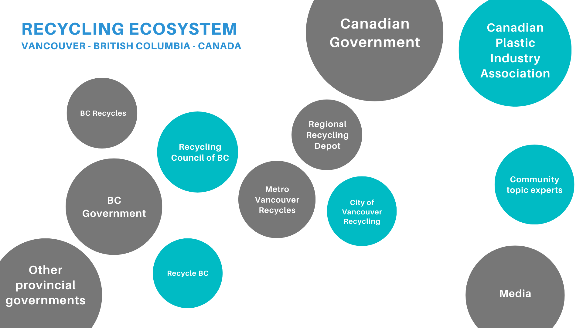 Recycling ecosystem map composed of different actors represented by circles.