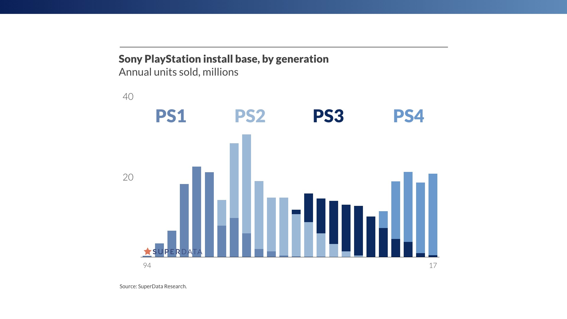 PS4 on par with Sony's best-selling console ever, the PS2