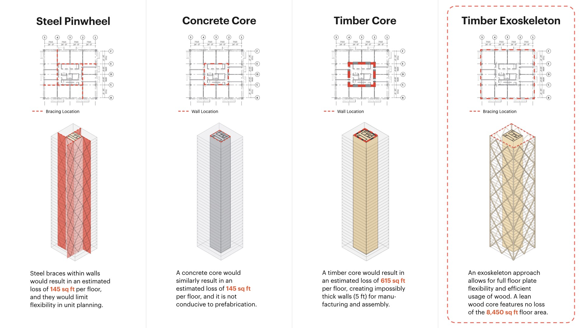 Graphic shows 4 different structural systems for high-rise buildings; each structure has different interior square footage.
