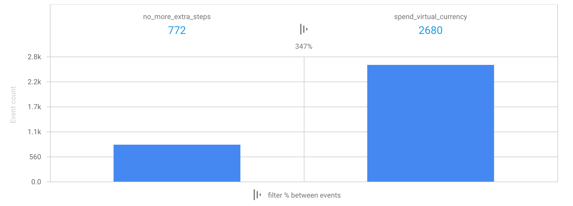 How Do I Create a Closed Funnel in Google Analytics for