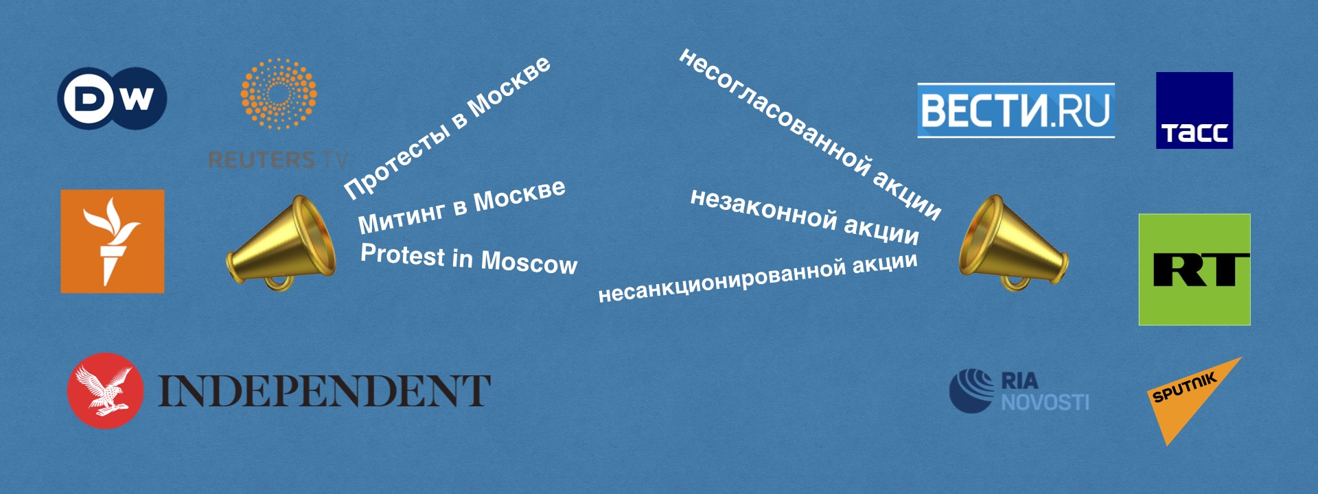 Clashing Keywords in Coverage of the Moscow Protests