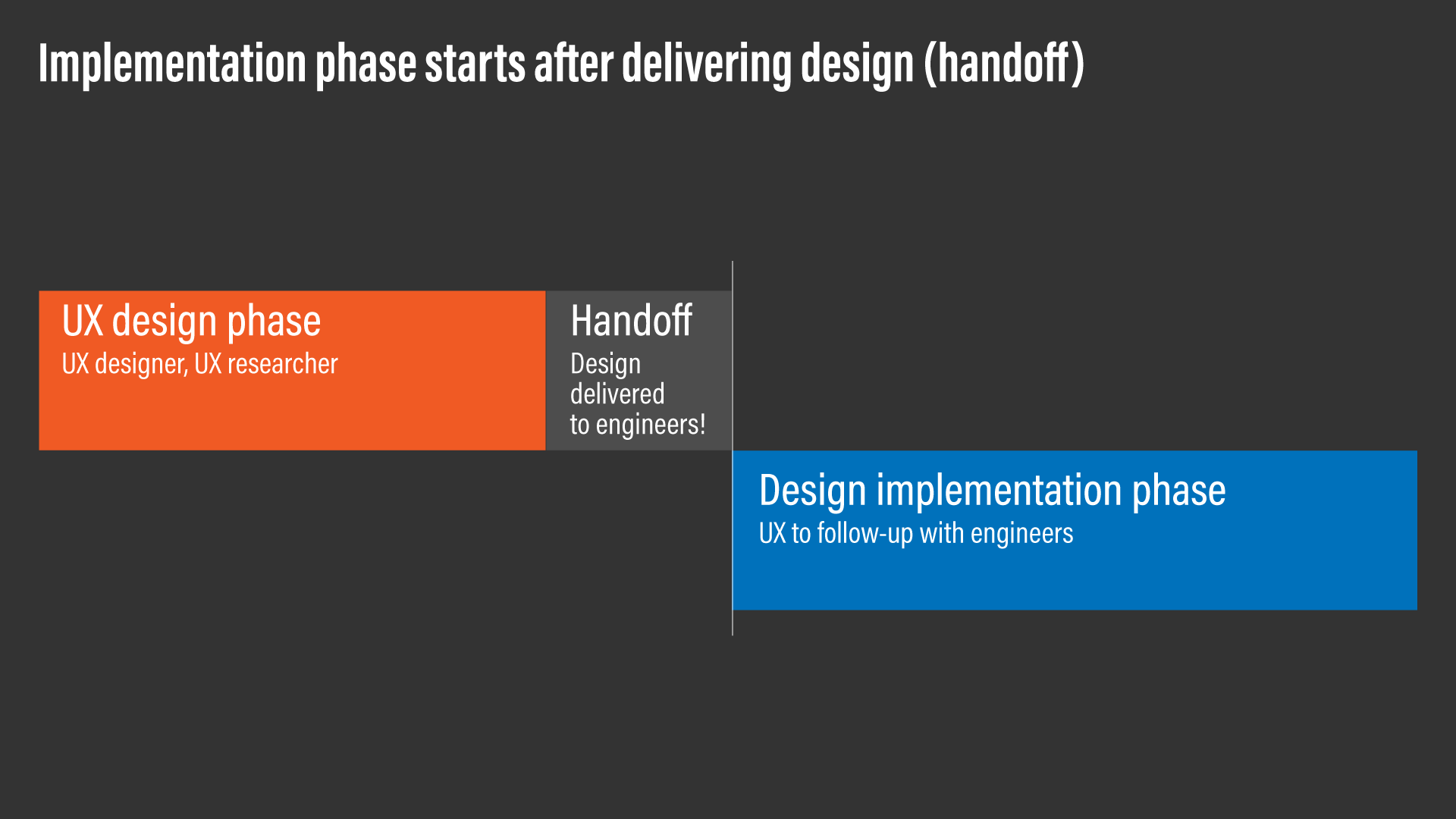 A diagram showing that implementation phase starts after a design handoff.
