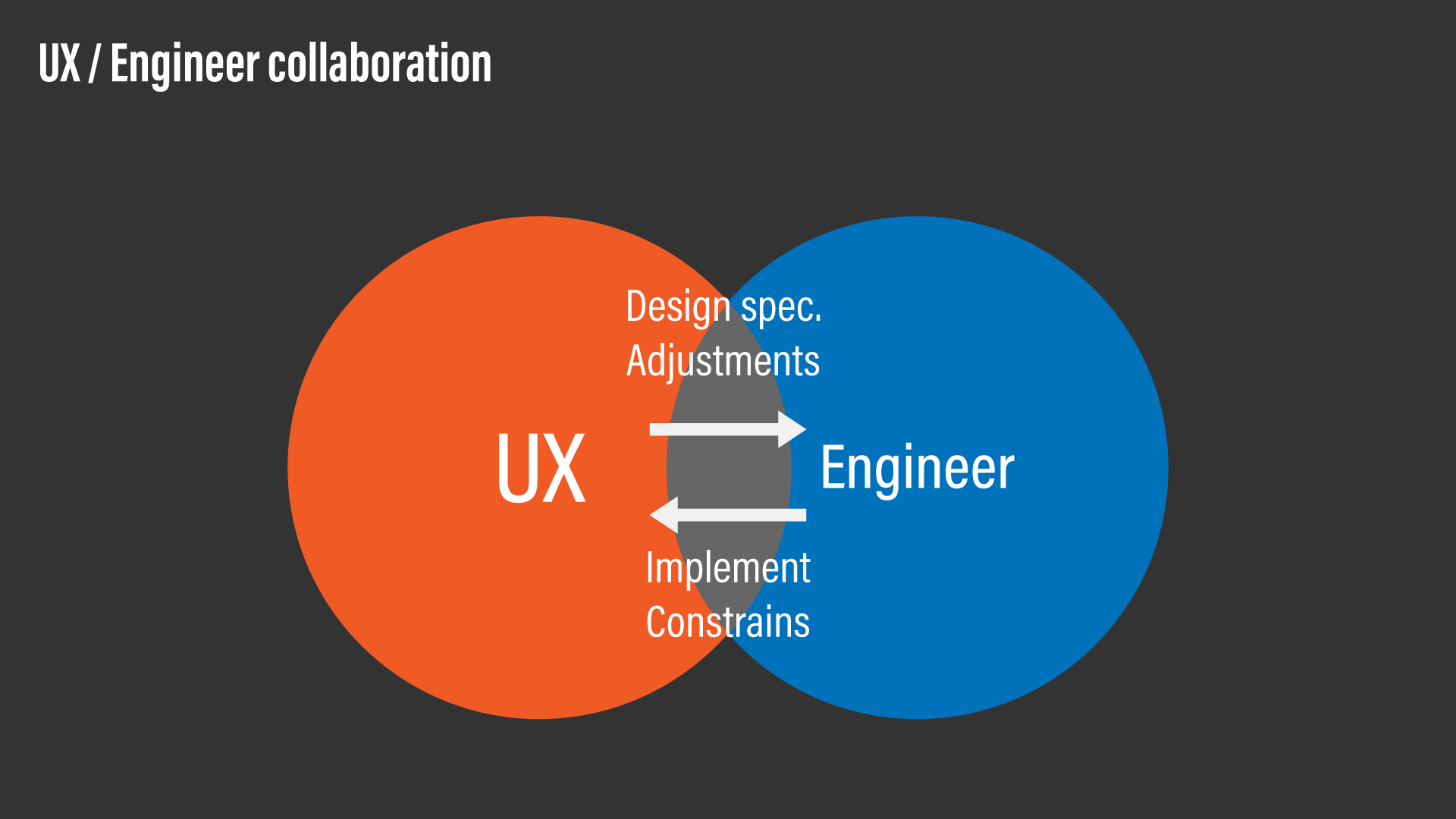 A conceptual diagram showing a criticality of UX / engineer collaboration.