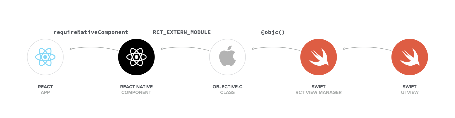Swift in React Native - The Ultimate Guide Part 2: UI Components