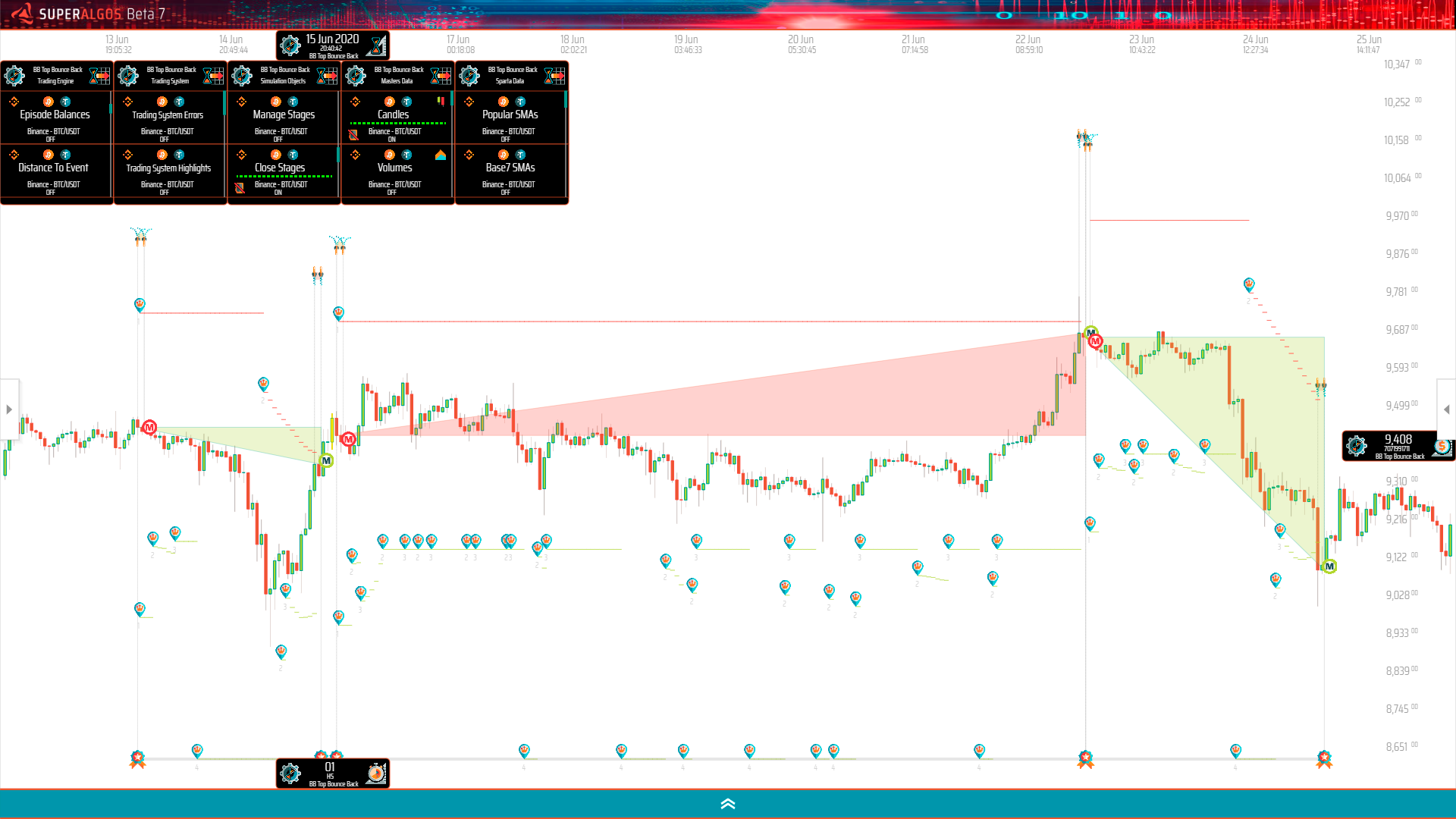 graph showing entry and exit events, dynamic take profit, and stop loss targets for 3 consecutive simulated positions