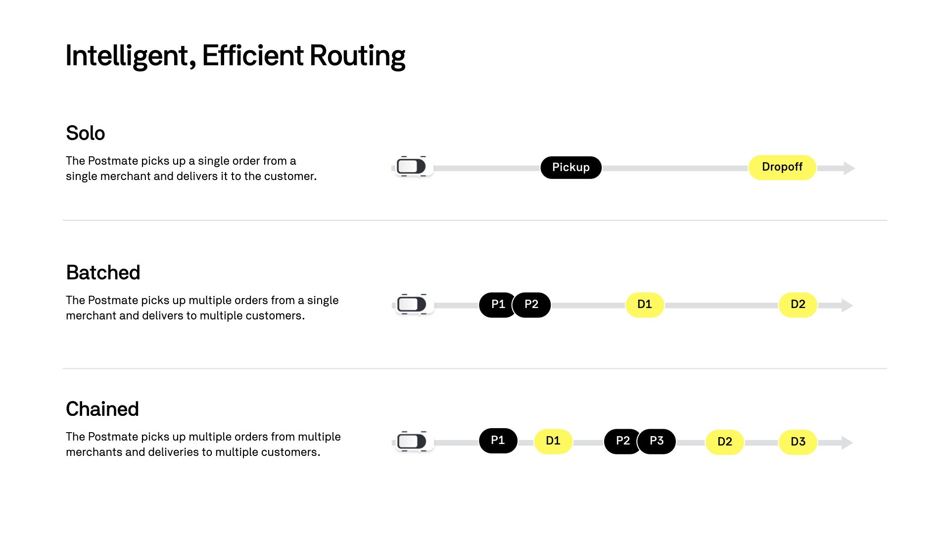 Route Efficiencies in On-Demand Delivery - Postmates