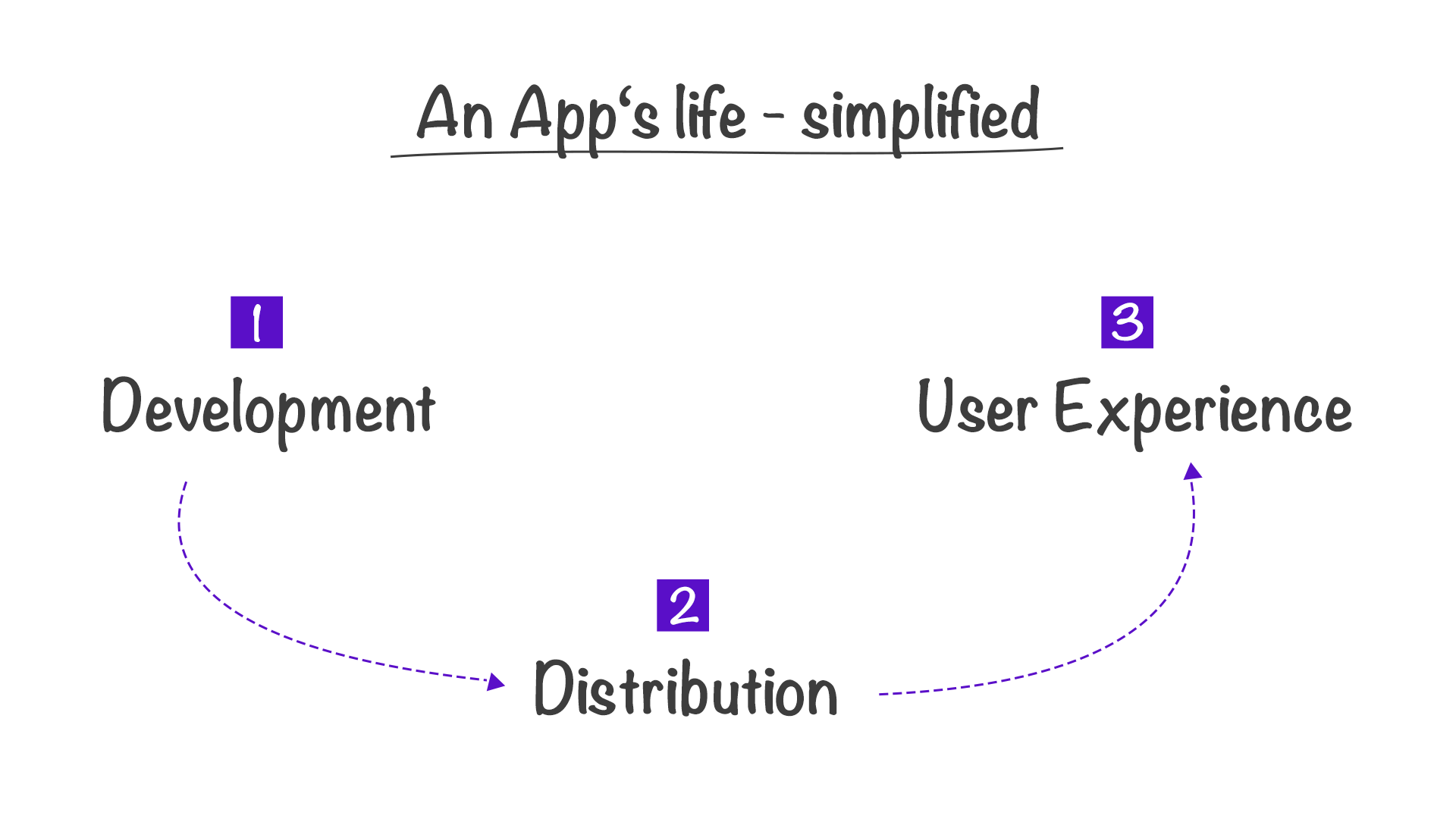 The life of an app—simplified