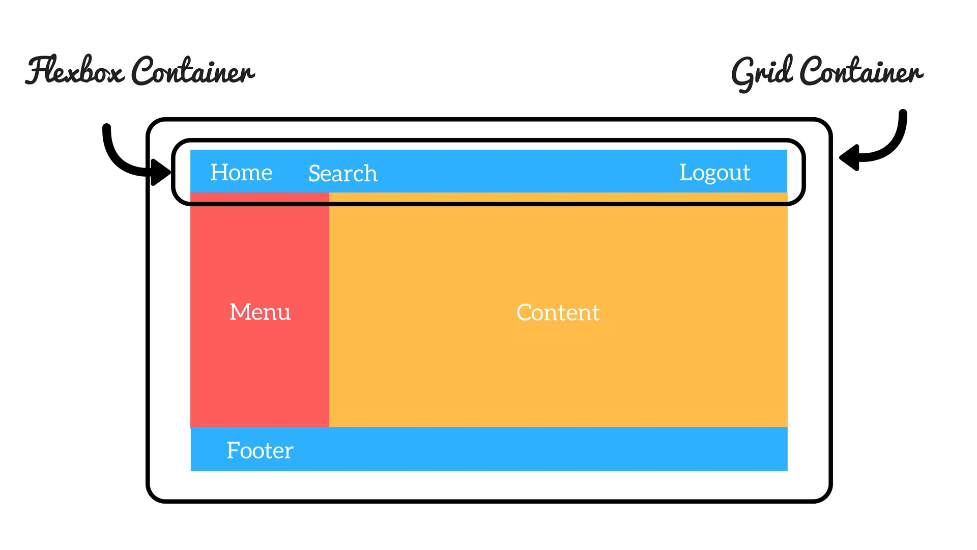 Beginner's Guide To CSS Grid And Flexbox - Youstart Labs