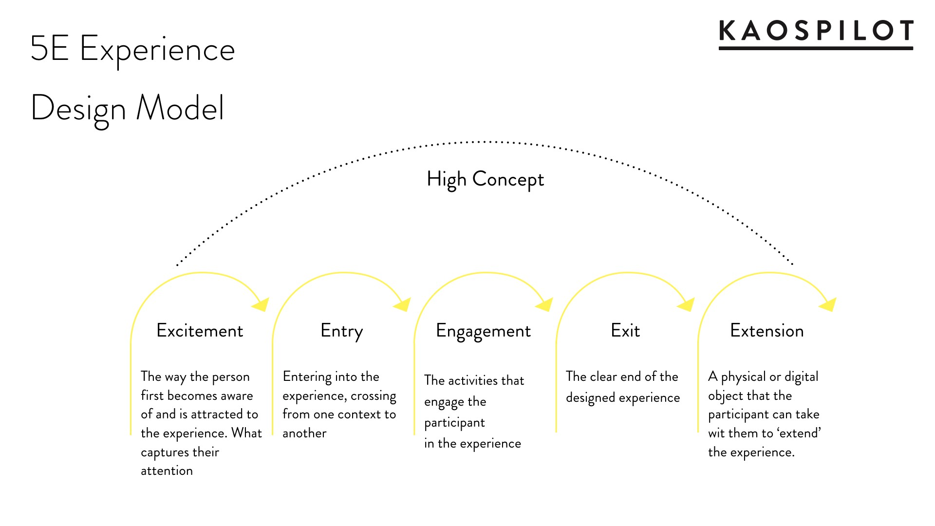 The 5E Experience Design Model - theuxblog com