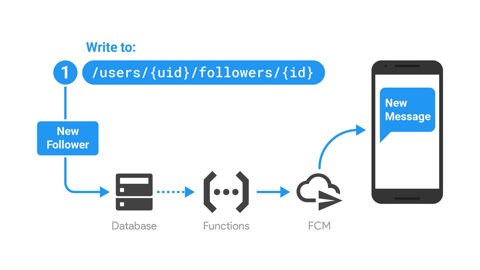Serverless notifications with Cloud Functions for Firebase