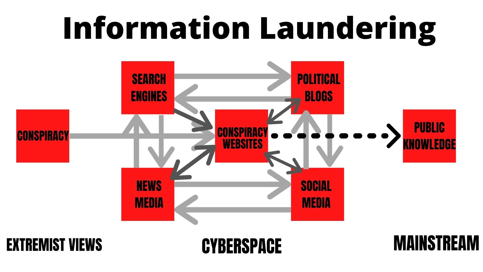 How Conspiracy Theories Get 'Laundered' in Cyberspace   by Beth ...