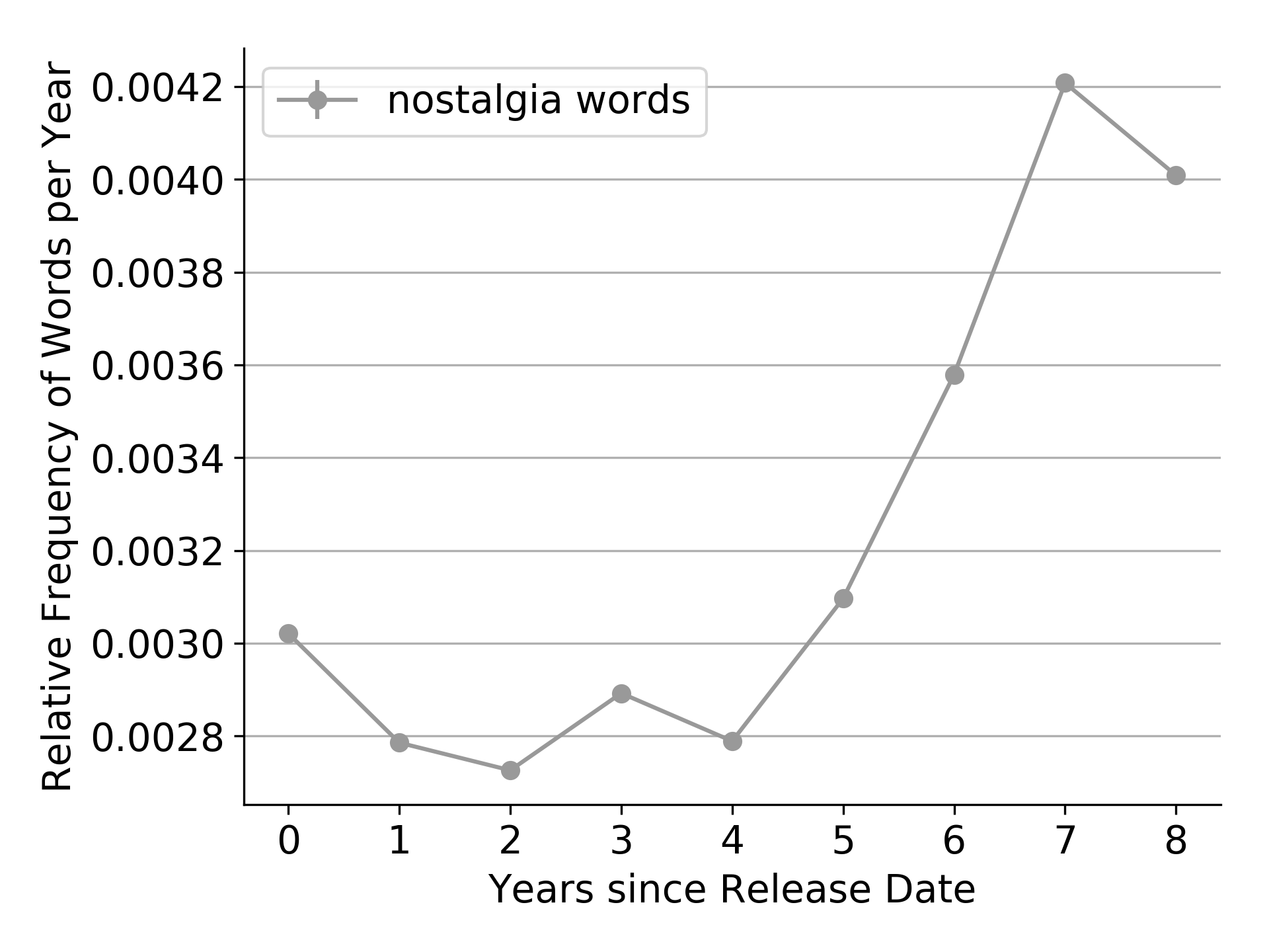 Graph depicting usage of nostalgia-related words per year passed since game release date