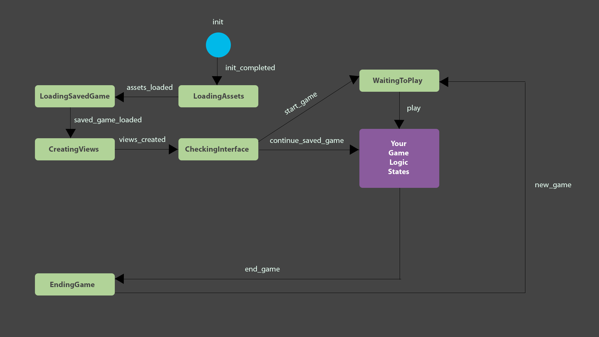 How to create a finite state machine to load your game using JavaScript |  by Verónica Valls | Game & Frontend Development Stuff | MediumMedium