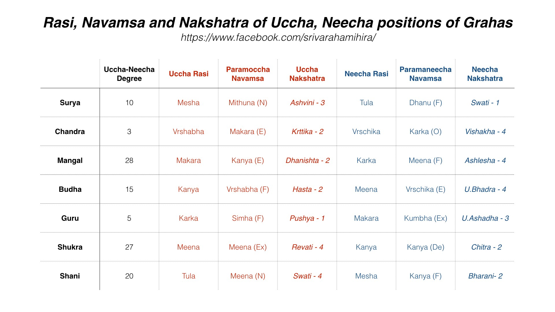 Reflections on Uccha and Neecha of Grahas - Thoughts on