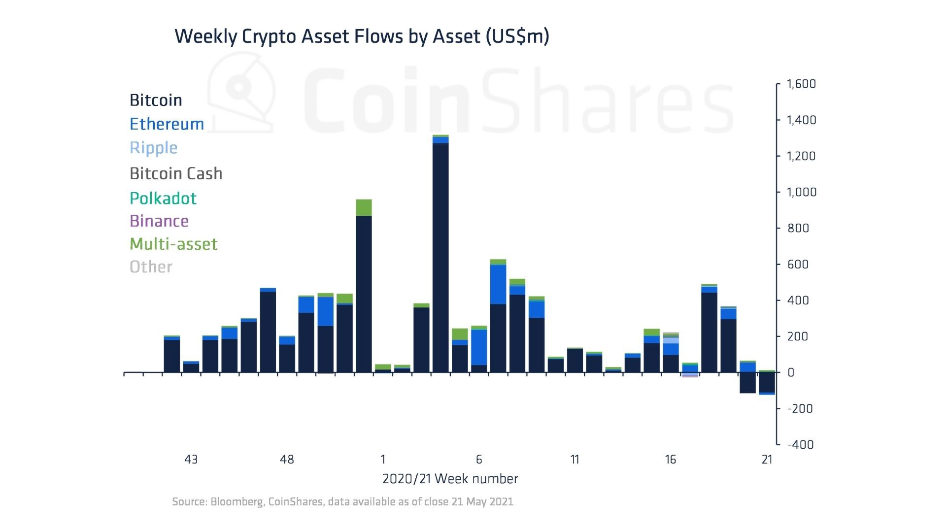 Weekly Crypto Asset Flows by Asset