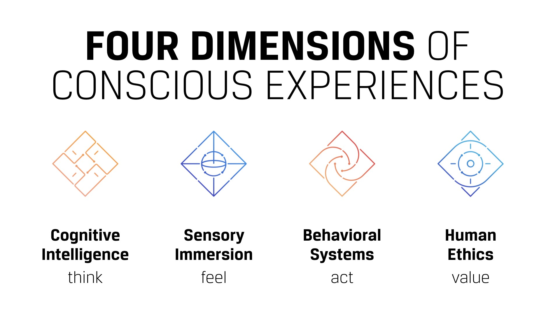 Four Dimensions of Conscious Experiences: Cognitive Intelligence, Sensory Immersion, Behavioral Systems, Human Ethics