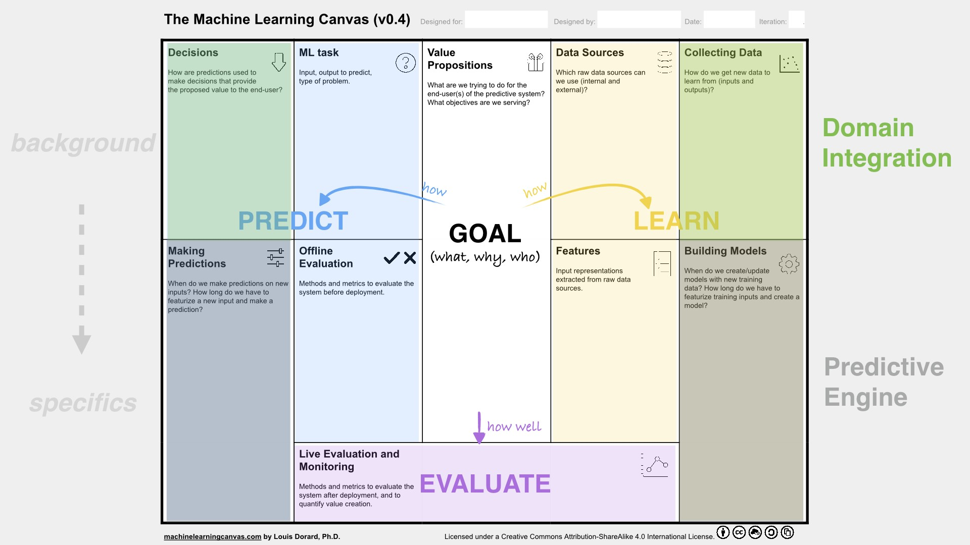 From Data to AI with the Machine Learning Canvas (Part II)