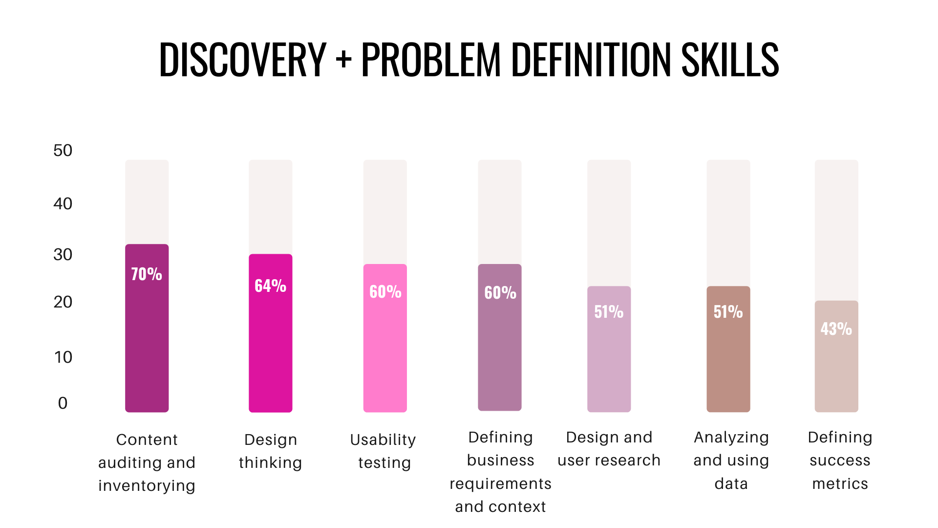 Bar graph of skills used for discovery and problem definition.