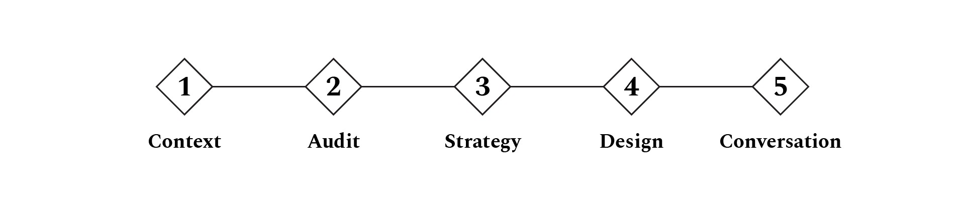 5 steps diagram. 1 is Context. 2 is Audit. 3 is Strategy. 4 is Design. 5 is Conversation.