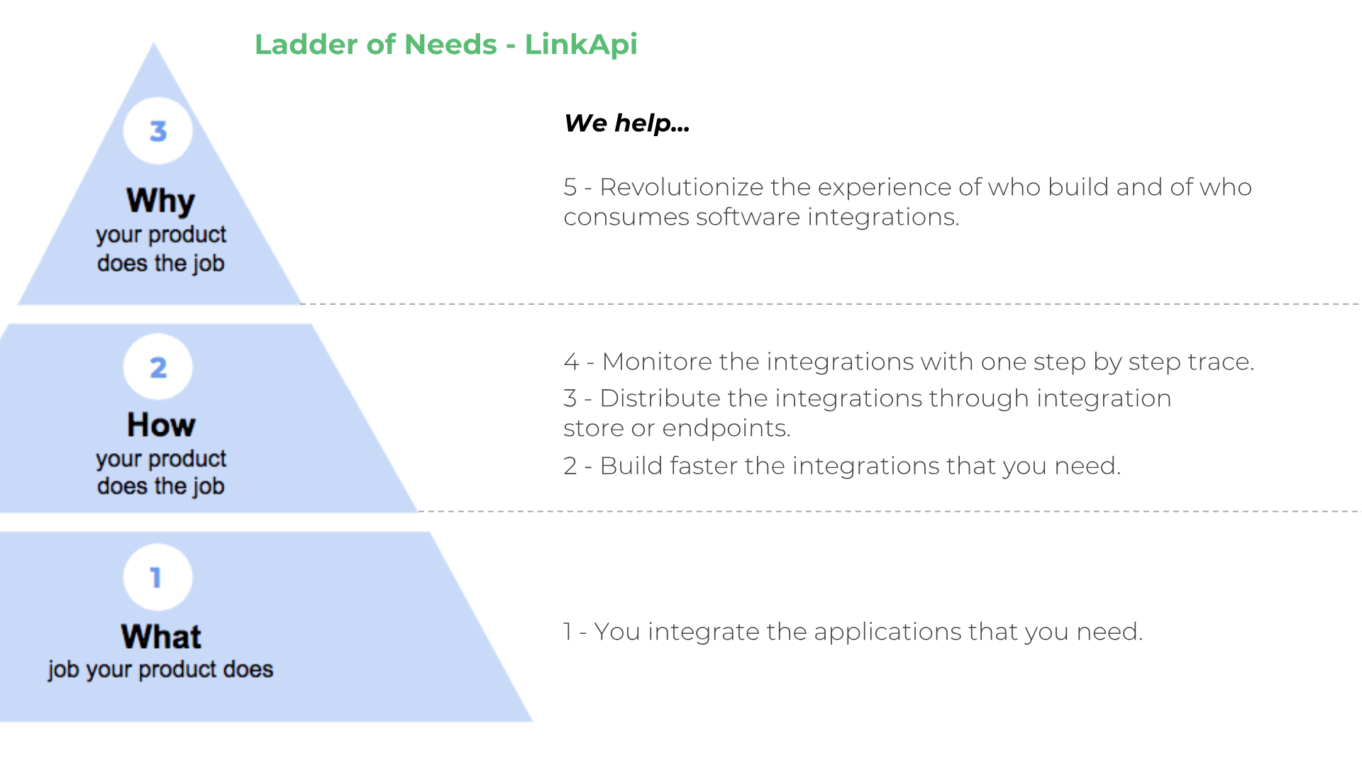 How We Used The Ladder Of Needs Framework To Design Linkapi S Product Vision By Albert Cavalcante Medium